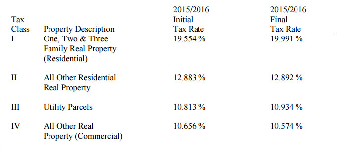 nyc-department-property-tax-rates-2017.jpg